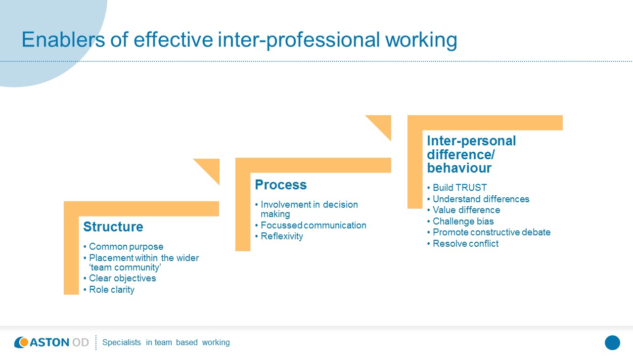 interprofessional working Effective interprofessional working ranges from loosely coordinated collaboration to closely organised teamwork across this range, certain key elements.