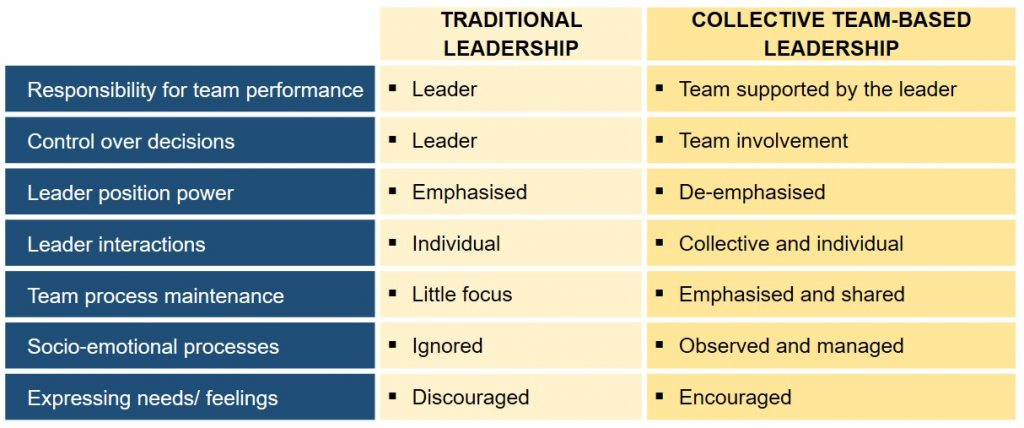 Traditional vs team-centred leadership