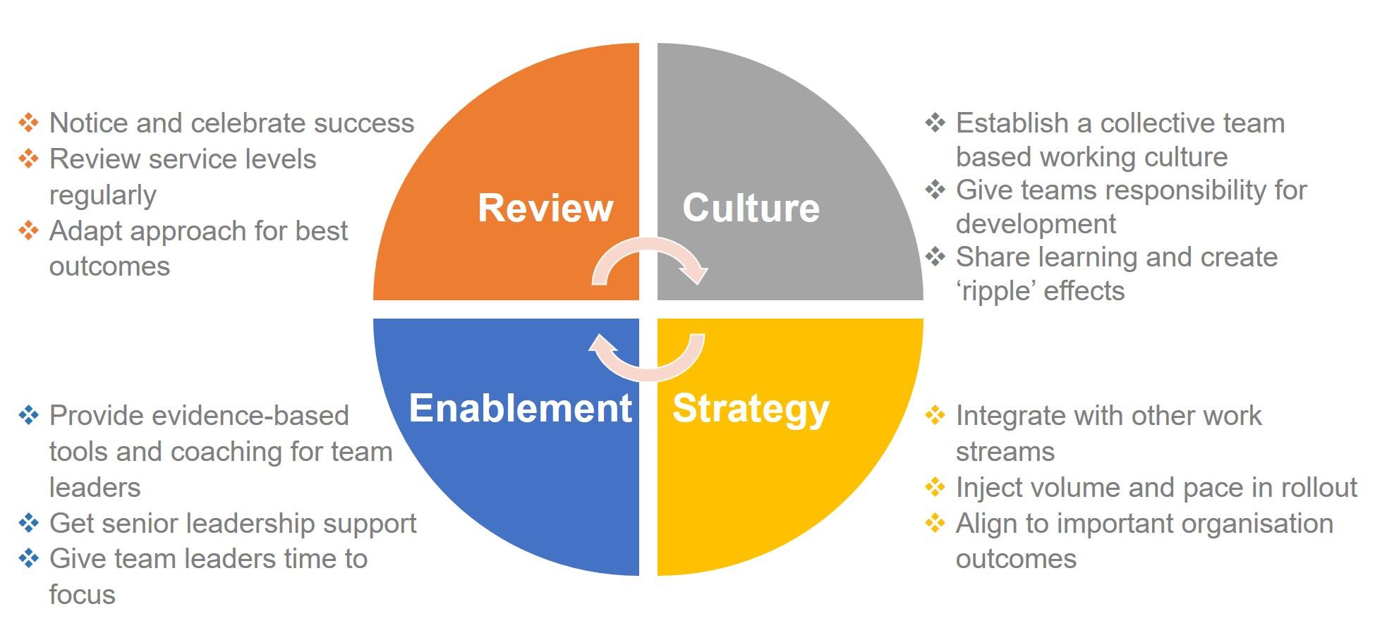 Team Based Working Success Factors