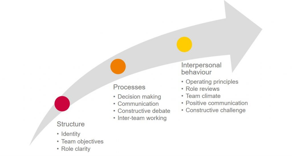 Structure and Processes in teams