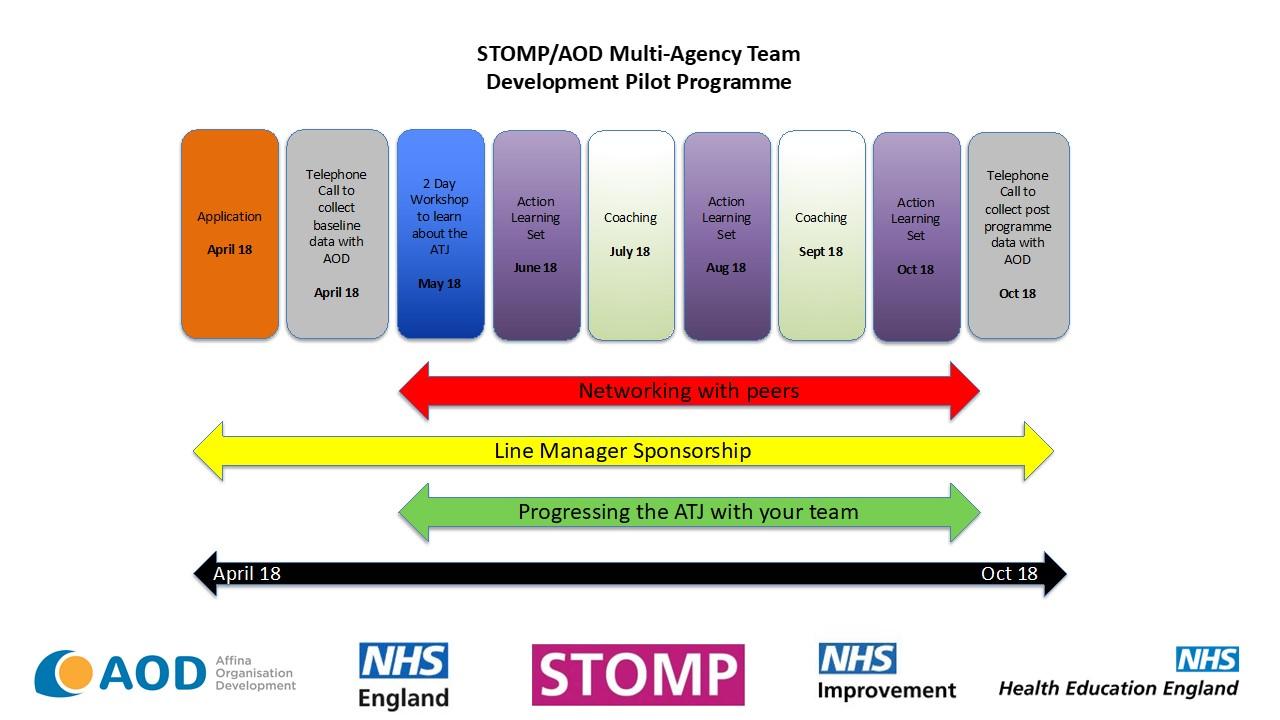 STOMP/AOD timeline